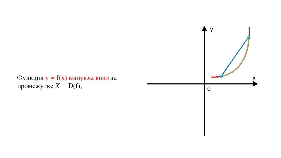 Функция у = f(х) выпукла вниз на промежутке X ∊ D(f);