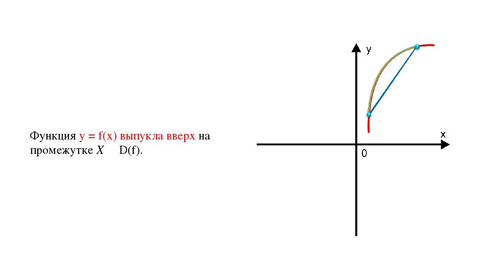 Функция у = f(х) выпукла вверх на промежутке X ∊ D(f).