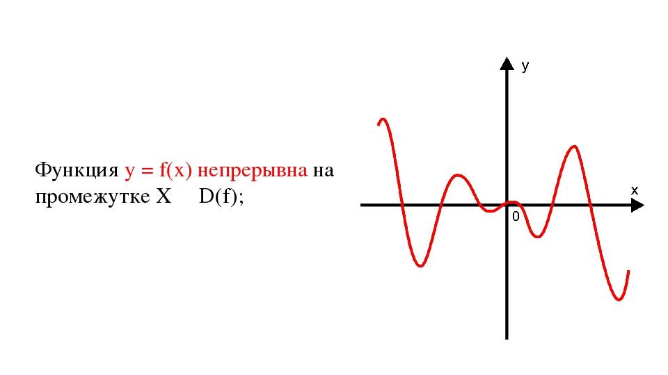 Функция у = f(х) непрерывна на промежутке X ∊ D(f);