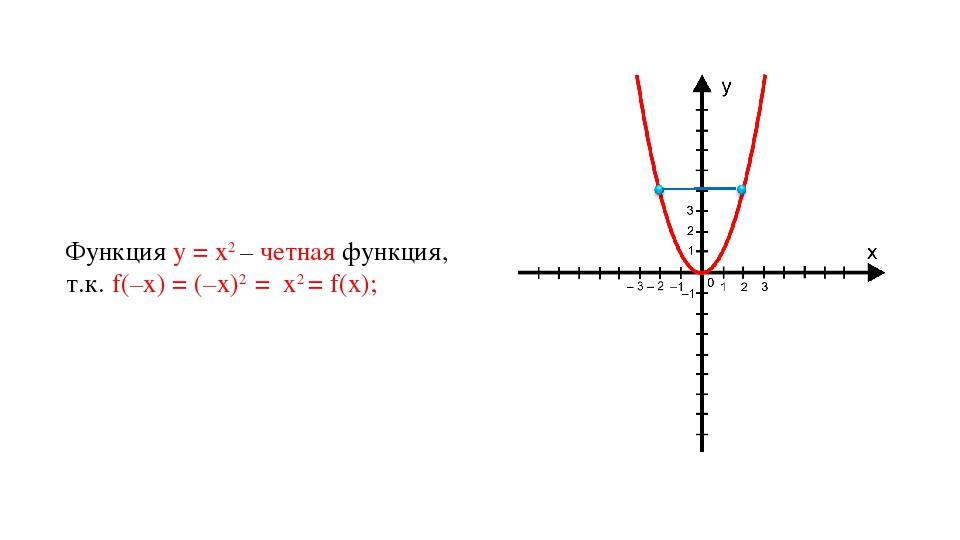 Функция у = х2 – четная функция, т.к. f(–x) = (–x)2 = x2 = f(x);