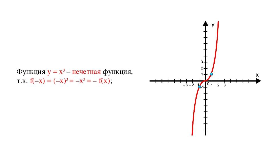 Функция у = х3 – нечетная функция, т.к. f(–x) = (–x)3 = –x3 = – f(x);