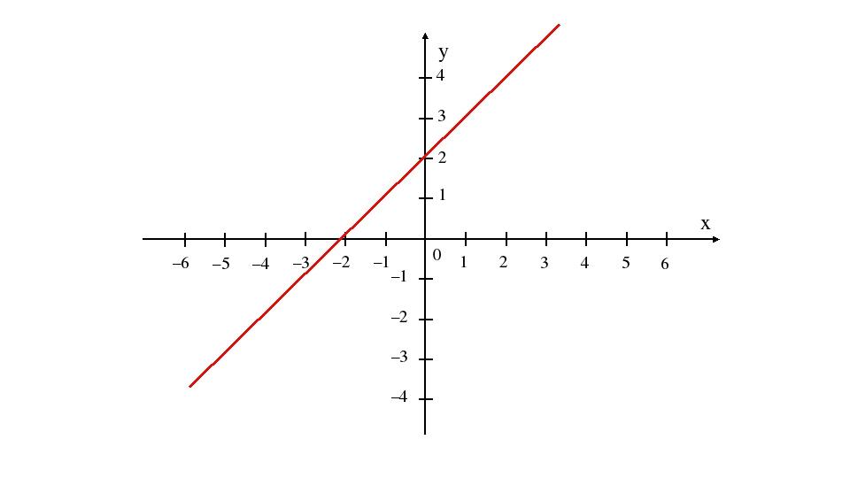 x y 1 2 3 4 5 6 1 2 3 4 –1 –2 –3 –4 –1 –2 –3 –4 –5 –6 0