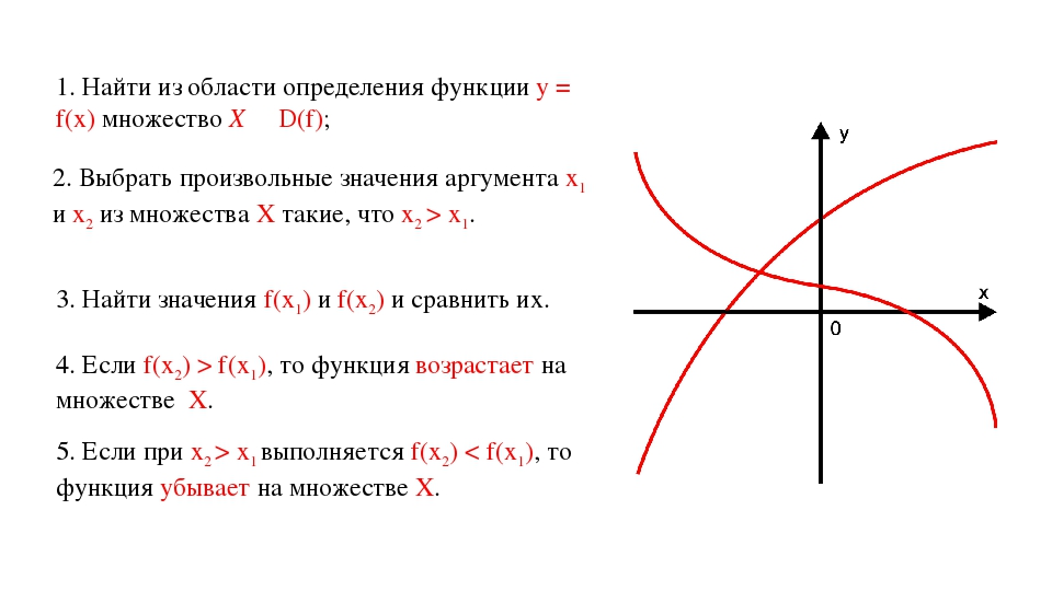 1. Найти из области определения функции у = f(х) множество X ∊ D(f); 2. Выбра...