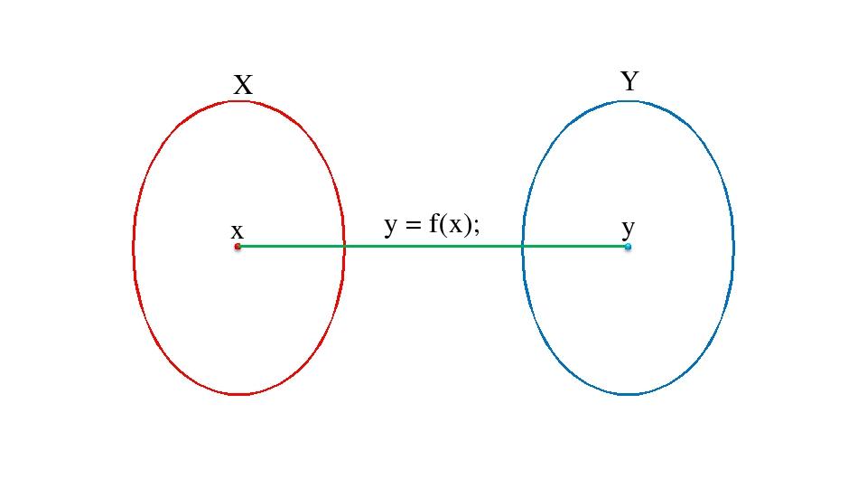X Y x y y = f(x);