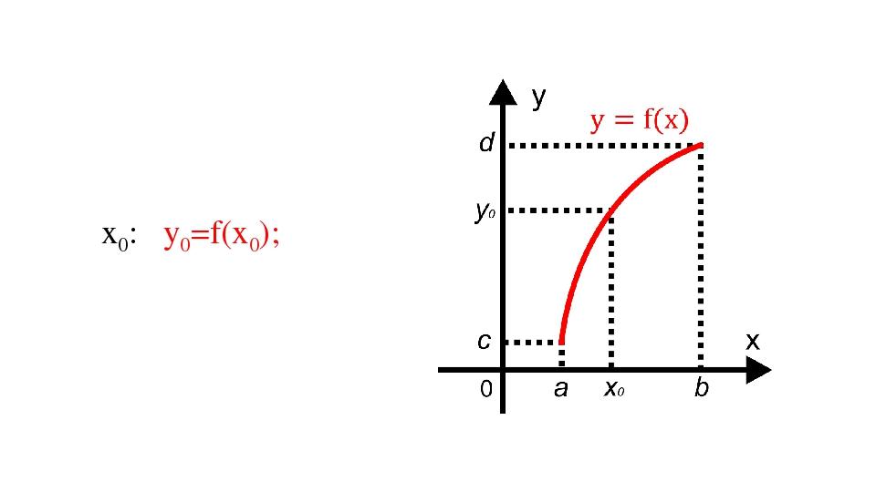 х0: у0=f(х0);