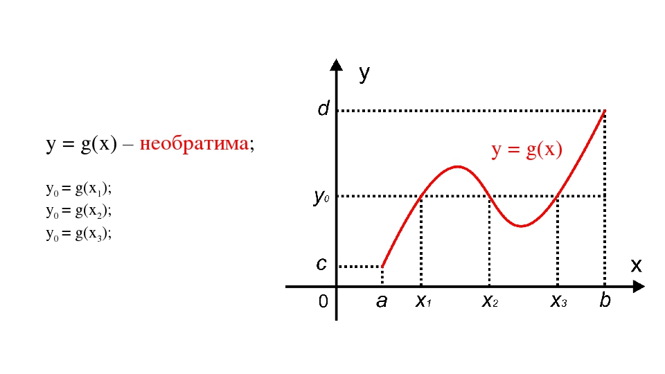 у = g(х) у = g(х) – необратима; у0 = g(х1); у0 = g(х2); у0 = g(х3);