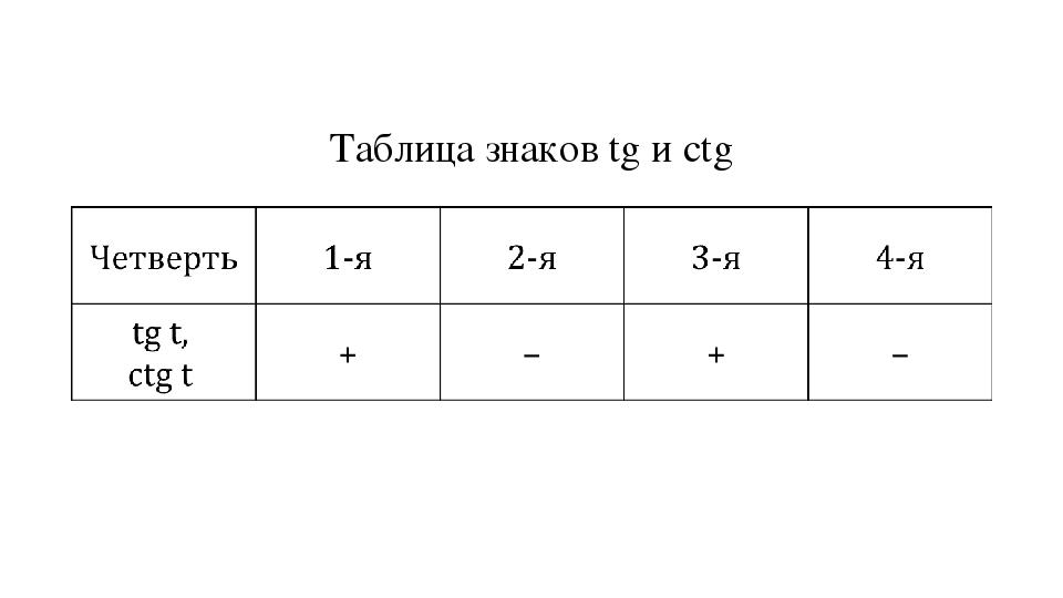 Таблица знаков tg и ctg