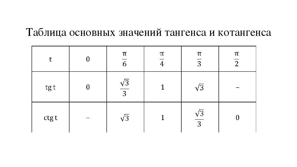 Таблица основных значений тангенса и котангенса