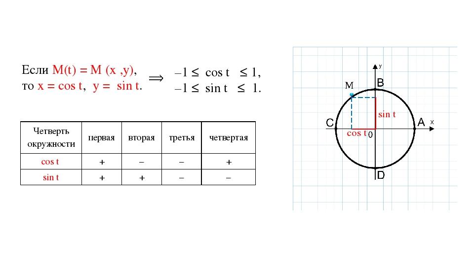 cos t sin t Если М(t) = М (x ,y), то x = cos t, y = sin t. –1 ≤ cos t ≤ 1, –1...