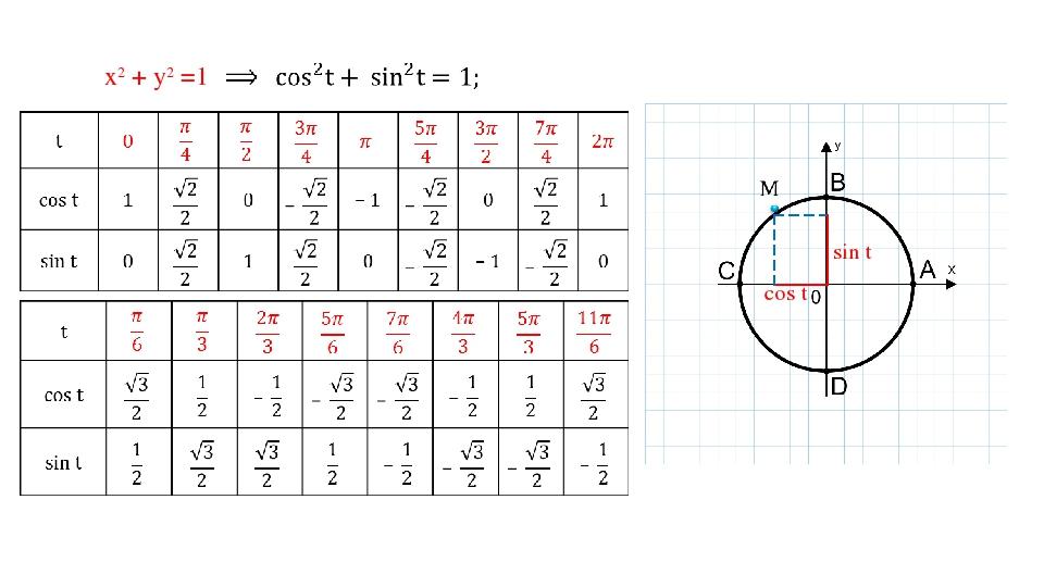 cos t sin t х2 + у2 =1