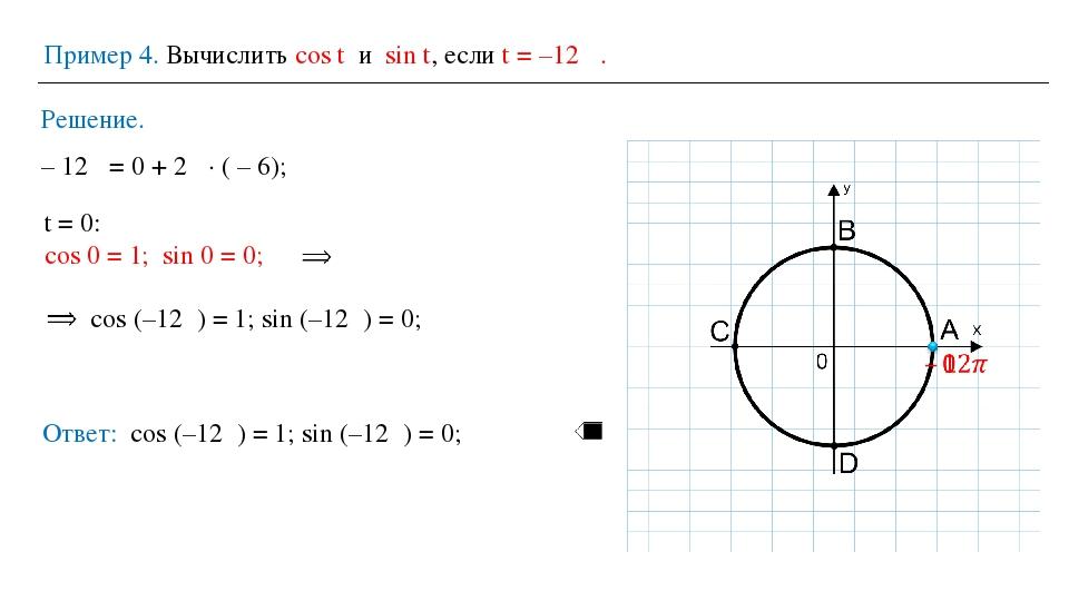 Пример 4. Вычислить cos t и sin t, если t = –12π . Решение. Ответ: cos (–12π)...