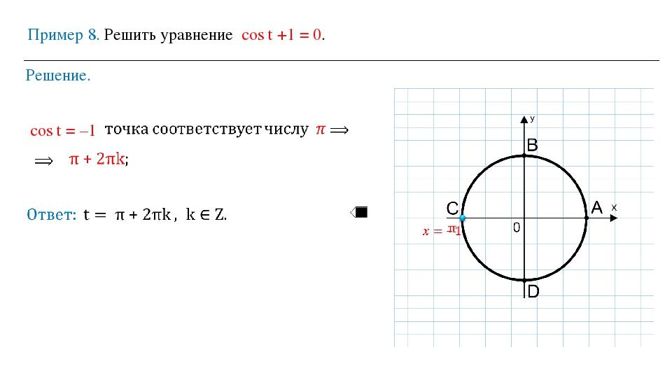 Пример 8. Решить уравнение cos t +1 = 0. Решение. cos t = –1