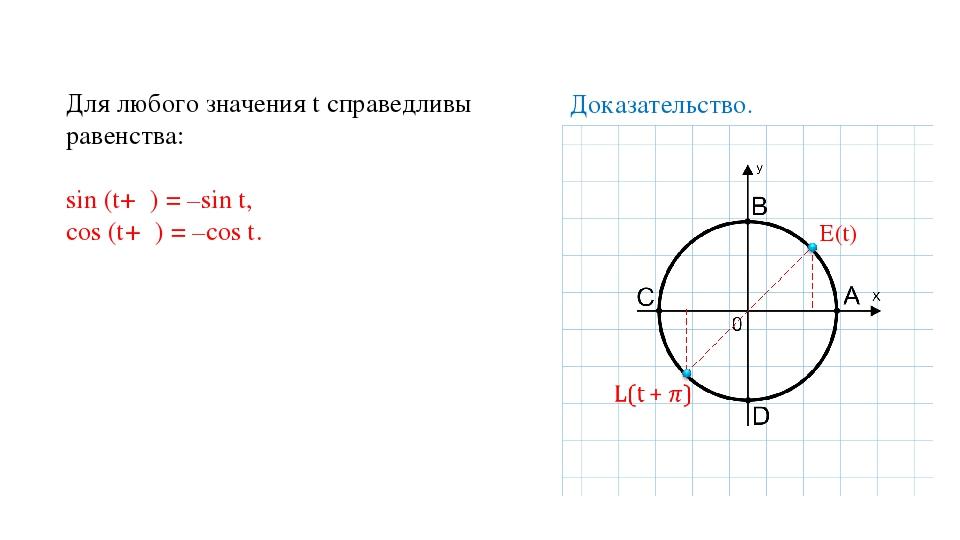 Для любого значения t справедливы равенства: sin (t+π) = –sin t, cos (t+π) =...