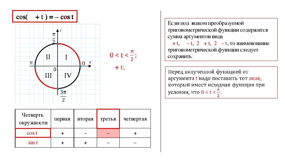 0 I II III IV cos( π + t ) = – cos t Если под знаком преобразуемой тригономет...