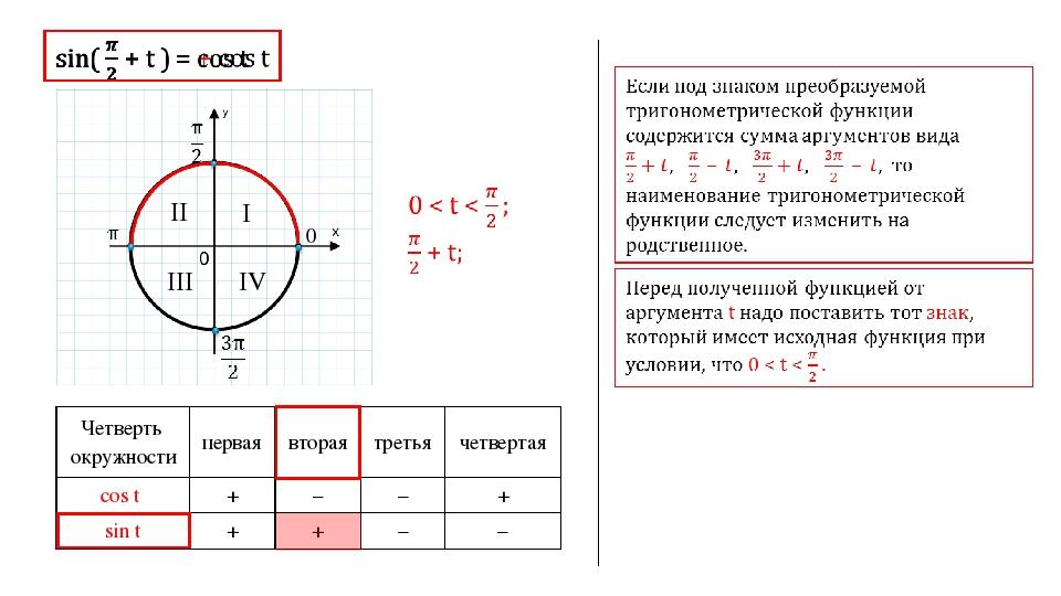 0 I II III IV Четверть окружности первая вторая третья четвертая cos t + – –...