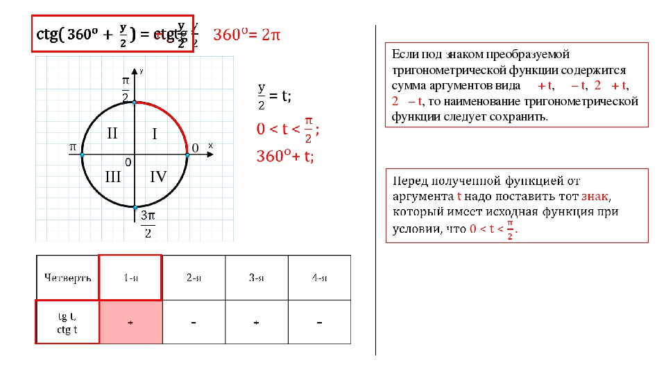 0 I II III IV Если под знаком преобразуемой тригонометрической функции содерж...