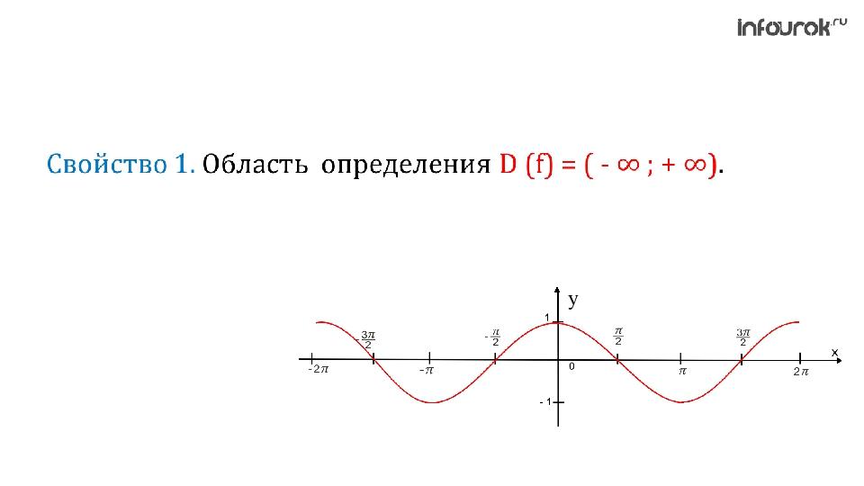 функций синуса и косинуса график