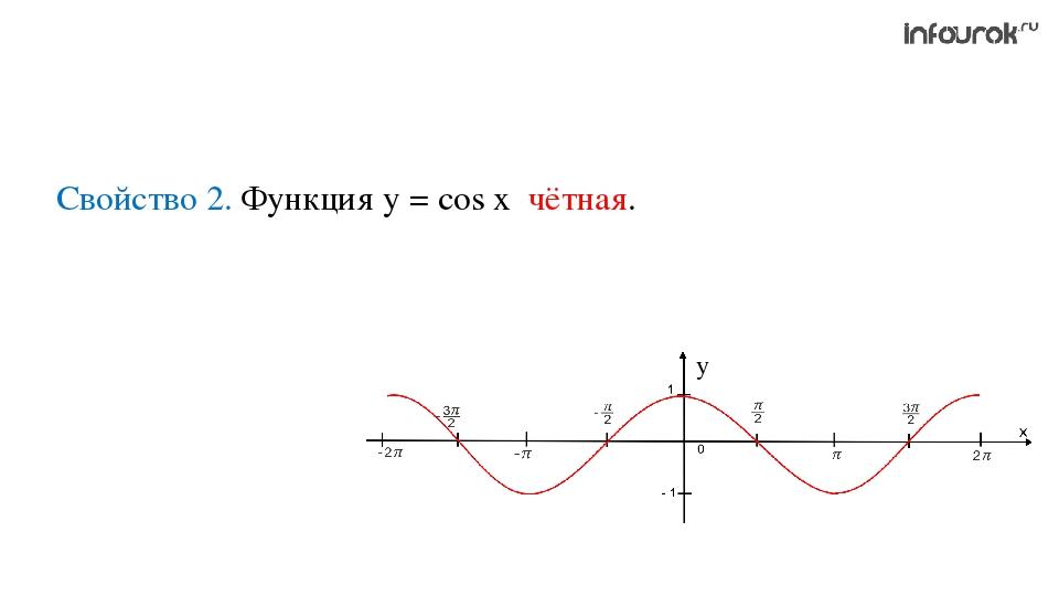 Свойство 2. Функция у = cos x чётная.