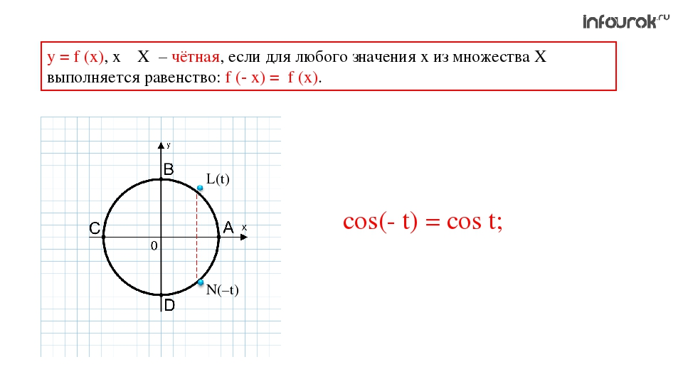 у = f (x), х ϵ Х – чётная, если для любого значения х из множества Х выполняе...