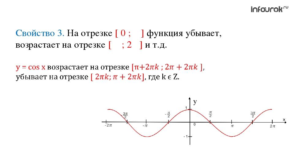 Свойство 3. На отрезке [ 0 ; π ] функция убывает, возрастает на отрезке [ π ;...