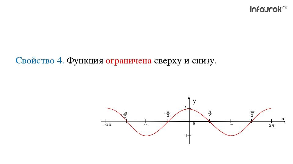 Свойство 4. Функция ограничена сверху и снизу.