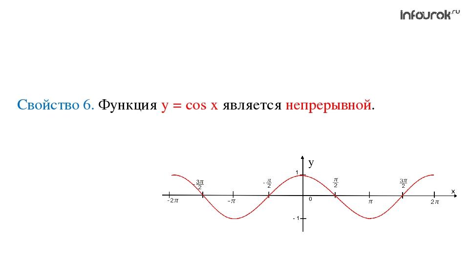 Свойство 6. Функция у = cos x является непрерывной.