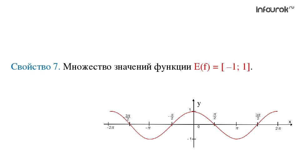 Свойство 7. Множество значений функции Е(f) = [ –1; 1].