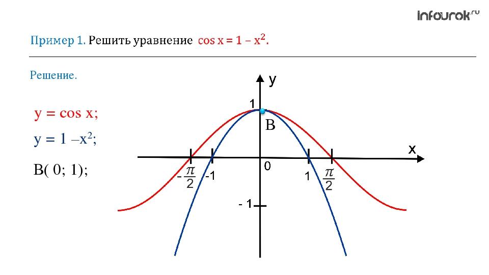 Решение. у = cos x; у = 1 –х2; В( 0; 1);