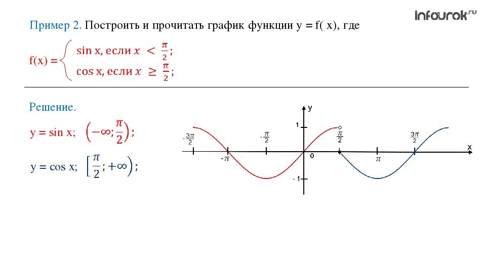 Пример 2. Построить и прочитать график функции у = f( x), где Решение. у = si...