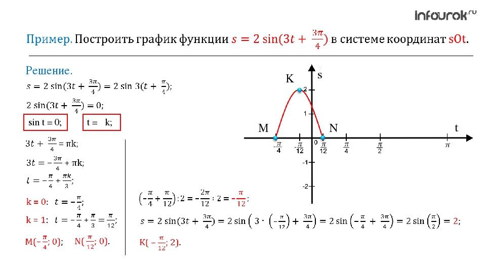 Решение. sin t = 0; t = πk; M N K s t