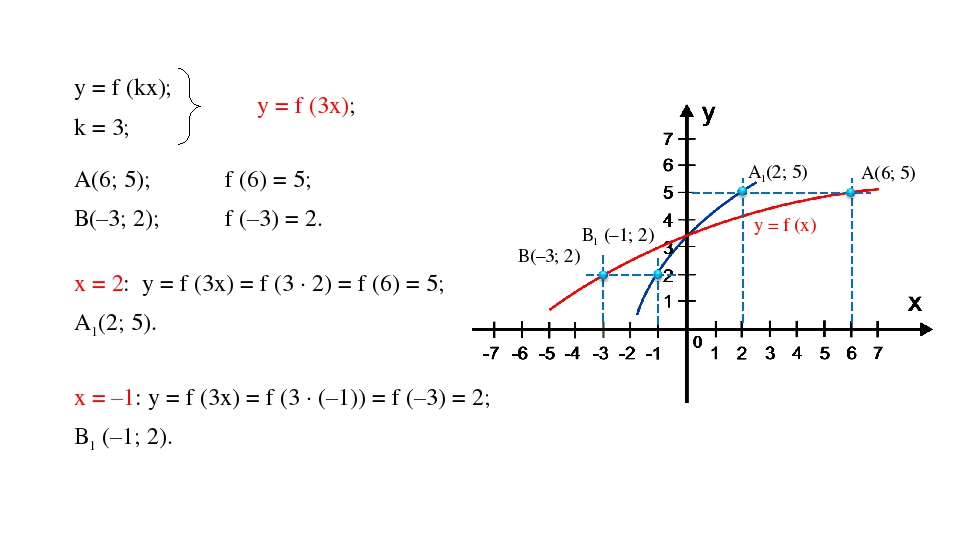 у = f (kx); k = 3; у = f (3x); ⟹ А(6; 5); В(–3; 2); f (6) = 5; f (–3) = 2. ⟹...