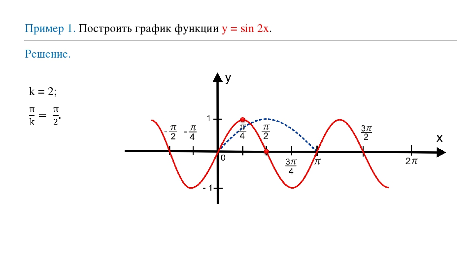 Пример 1. Построить график функции у = sin 2x. Решение. k = 2;