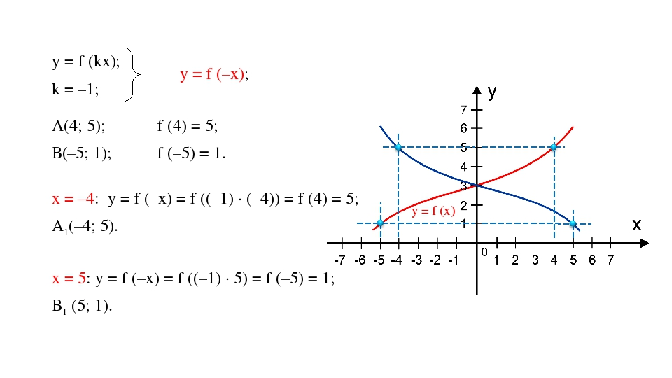 у = f (kx); k = –1; у = f (–x); ⟹ А(4; 5); В(–5; 1); f (4) = 5; f (–5) = 1. ⟹...