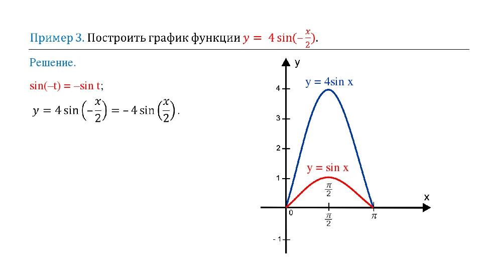 Решение. sin(–t) = –sin t; y = sin x y = 4sin x
