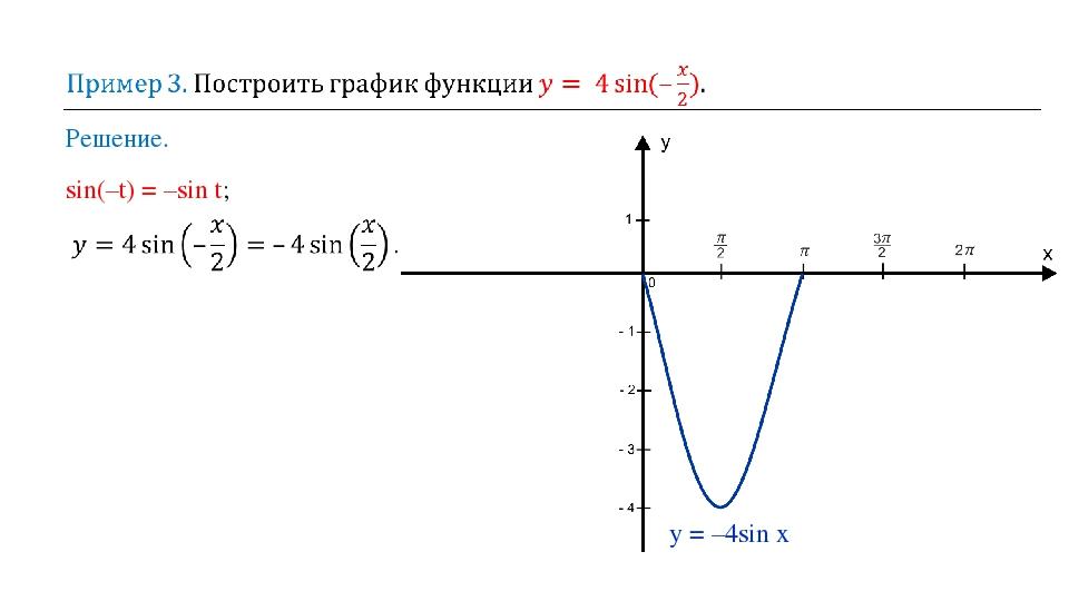 Решение. sin(–t) = –sin t; y = –4sin x