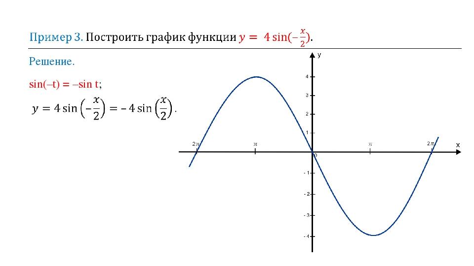 Решение. sin(–t) = –sin t;