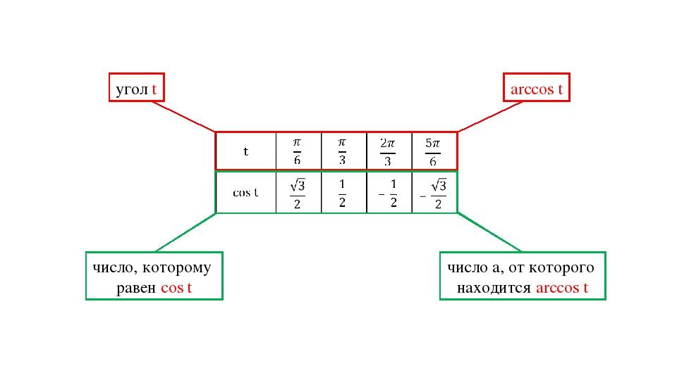 угол t arccos t число, которому равен cos t число a, от которого находится ar...