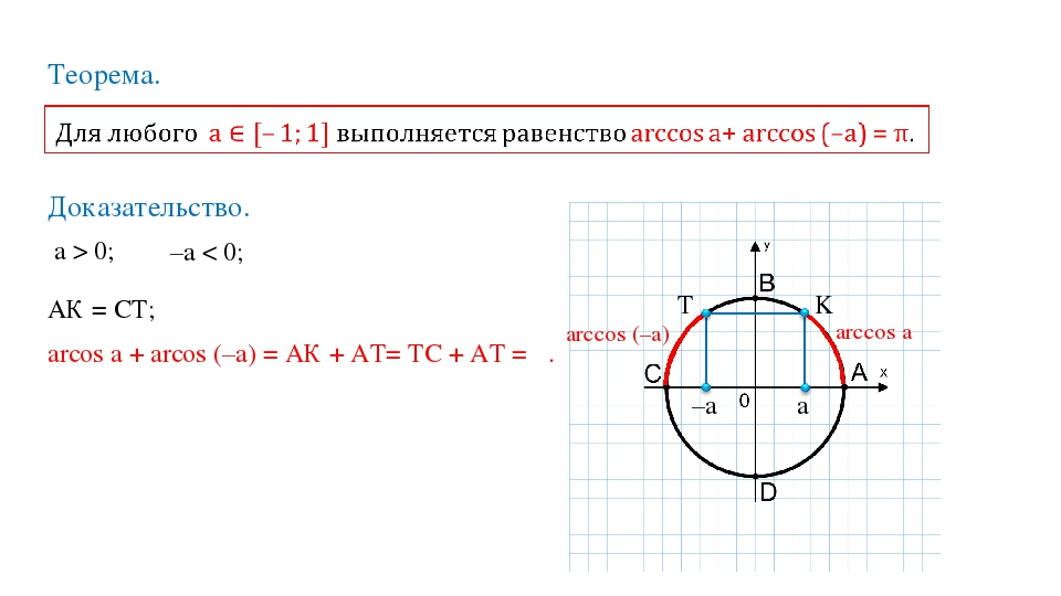 Теорема. Доказательство. a > 0; ⟹ –a < 0; K T a –a arccos a arccos (–a) arcos...