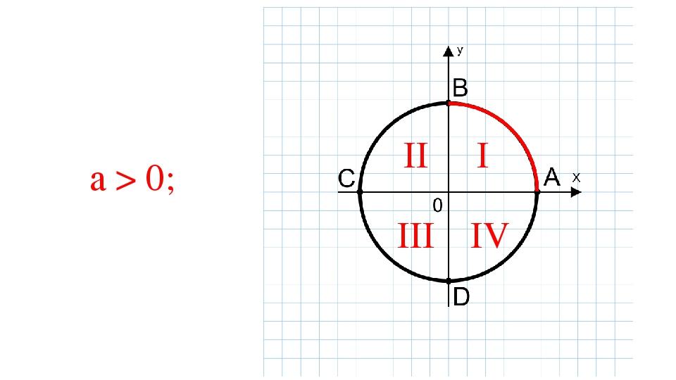 a > 0; I II III IV