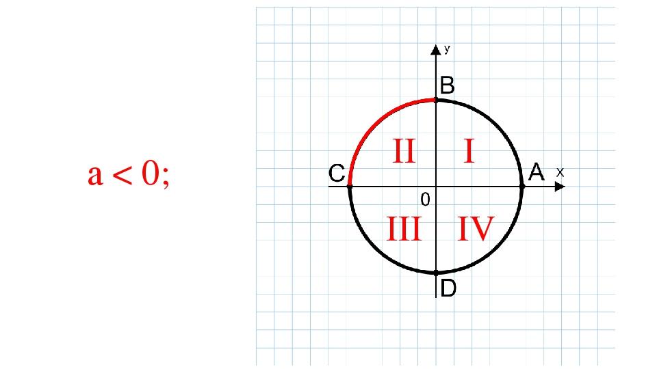 a < 0; I II III IV
