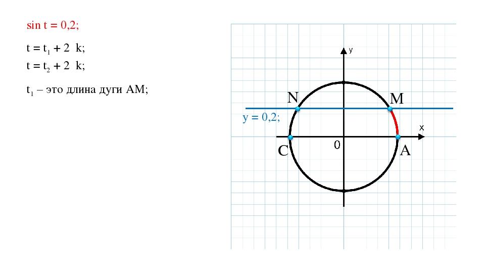 A M N C y = 0,2; sin t = 0,2; t = t1 + 2πk; t = t2 + 2πk; t1 – это длина дуги...