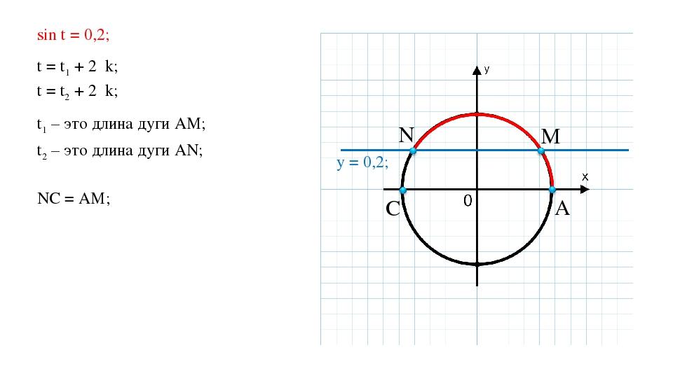 NC = АМ; A C M N y = 0,2; sin t = 0,2; t = t1 + 2πk; t = t2 + 2πk; t1 – это д...