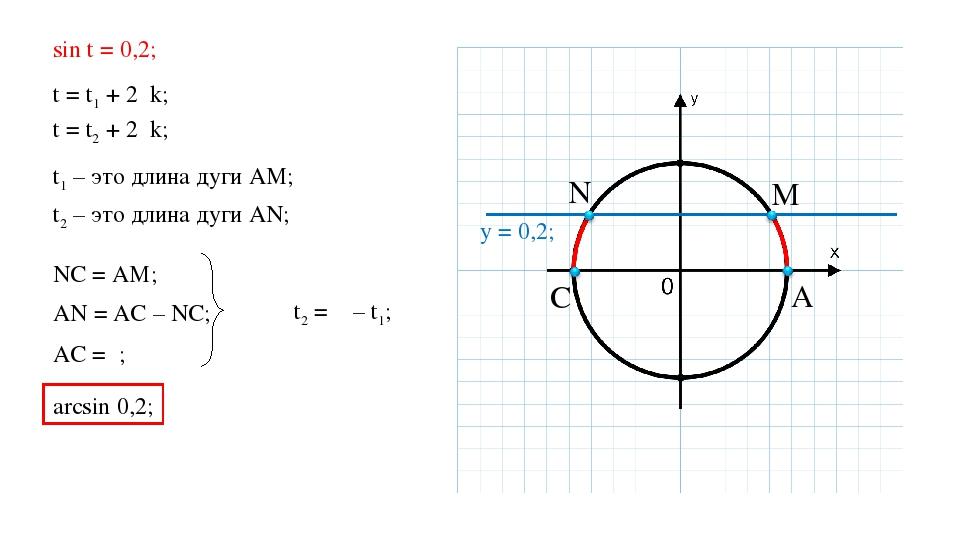 A C M N y = 0,2; sin t = 0,2; t = t1 + 2πk; t = t2 + 2πk; t1 – это длина дуги...