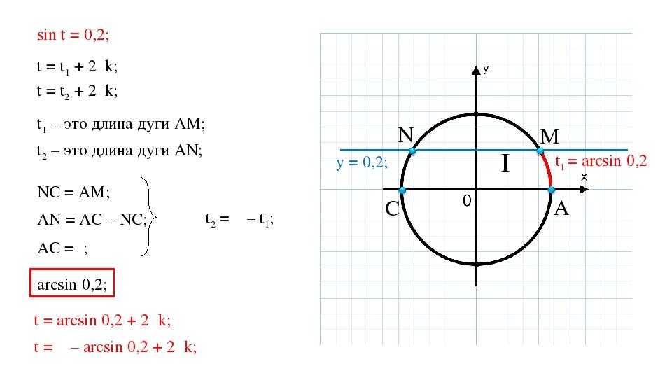 sin t = 0,2; t = t1 + 2πk; t = t2 + 2πk; t1 – это длина дуги АМ; t2 – это дли...