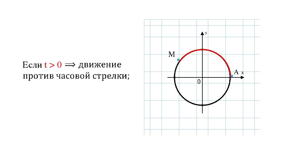 Если t > 0