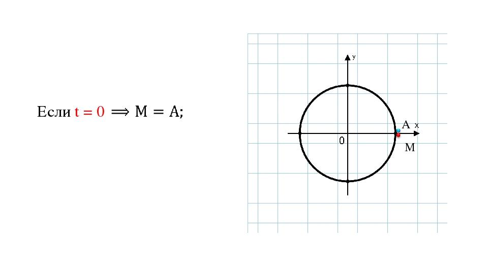 Если t = 0