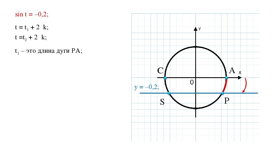 sin t = –0,2; t = t1 + 2πk; t =t2 + 2πk; t1 – это длина дуги PA; A P S C y =...