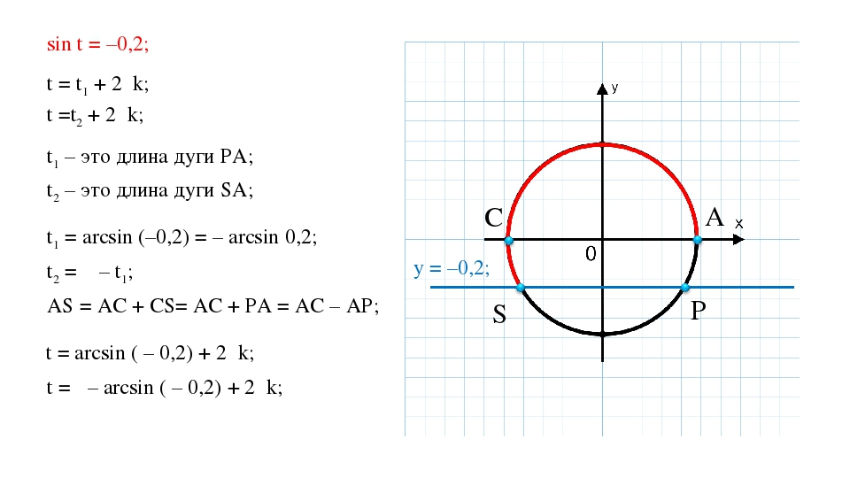 sin t = –0,2; t = t1 + 2πk; t =t2 + 2πk; t1 – это длина дуги PA; t2 – это дли...