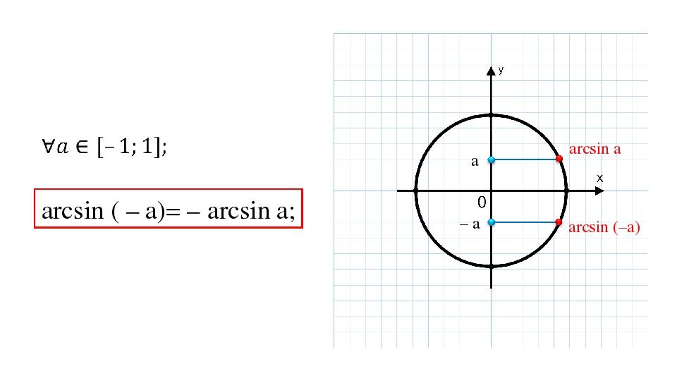 аrcsin ( – а)= – arcsin а; arcsin а arcsin (–а) a – a