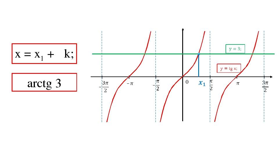 0 х = х1 + πk; arctg 3